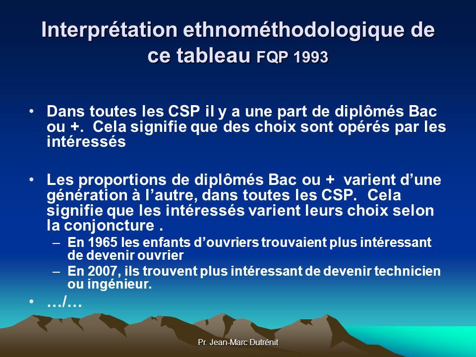 Interprétation ethnométhodologique de ce tableau FQP 1993