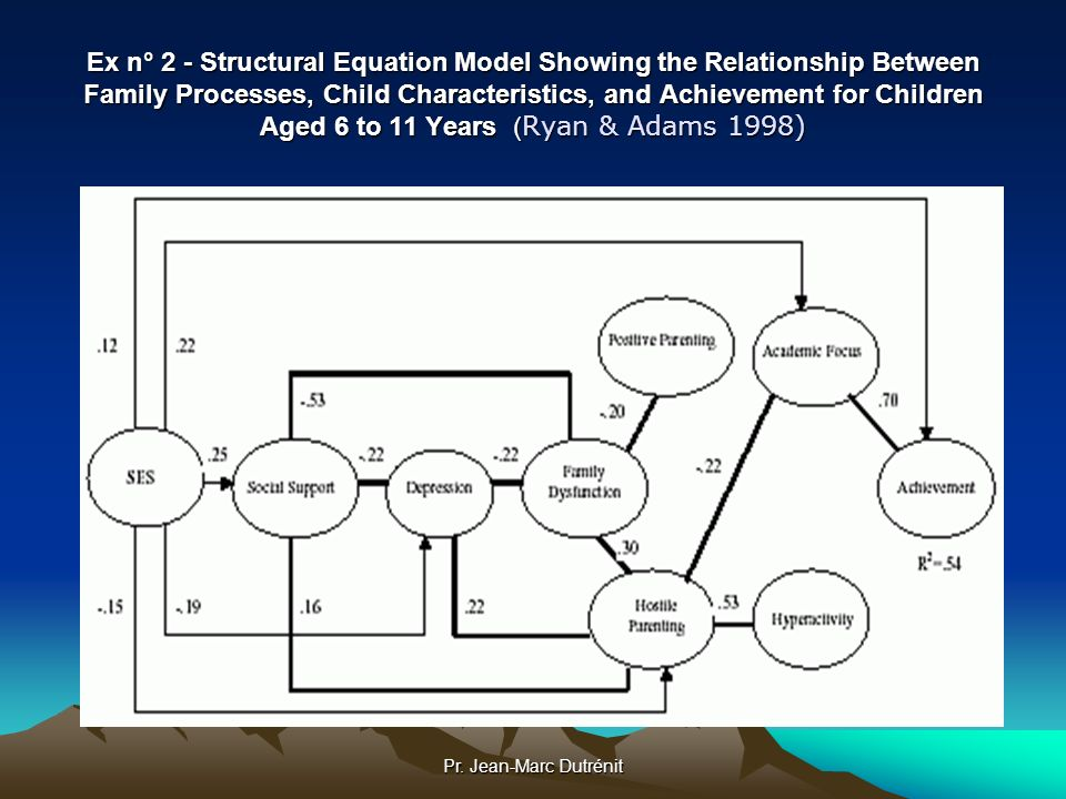 Ex n° 2 - Structural Equation Model Showing the Relationship Between Family Processes, Child Characteristics, and Achievement for Children Aged 6 to 11 Years (Ryan & Adams 1998)