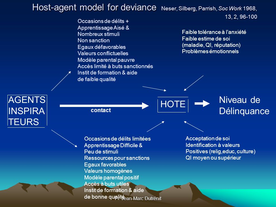 Host-agent model for deviance Neser, Silberg, Parrish, Soc Work 1968, 13, 2, 96-100