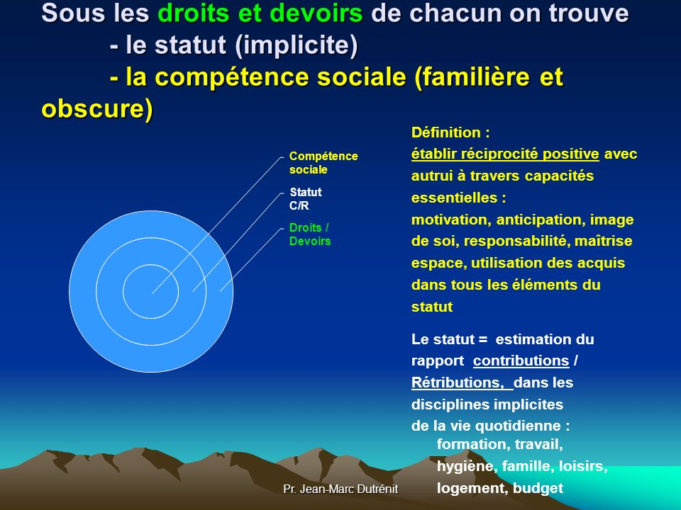 Sous les droits et devoirs de chacun on trouve - le statut (implicite) - la compétence sociale (familière et obscure)