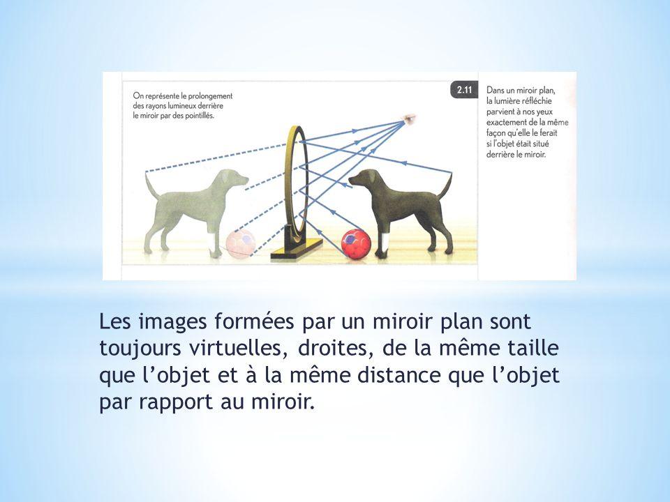 Les images formées par un miroir plan sont toujours virtuelles, droites, de la même taille que l'objet et à la même distance que l'objet par rapport au miroir.