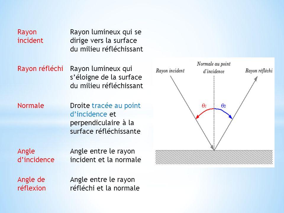 Rayon incident Rayon lumineux qui se dirige vers la surface du milieu réfléchissant. Rayon réfléchi.