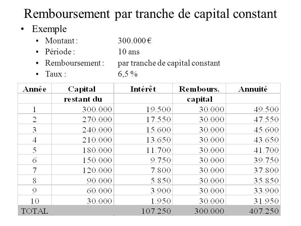 Remboursement par tranche de capital constant