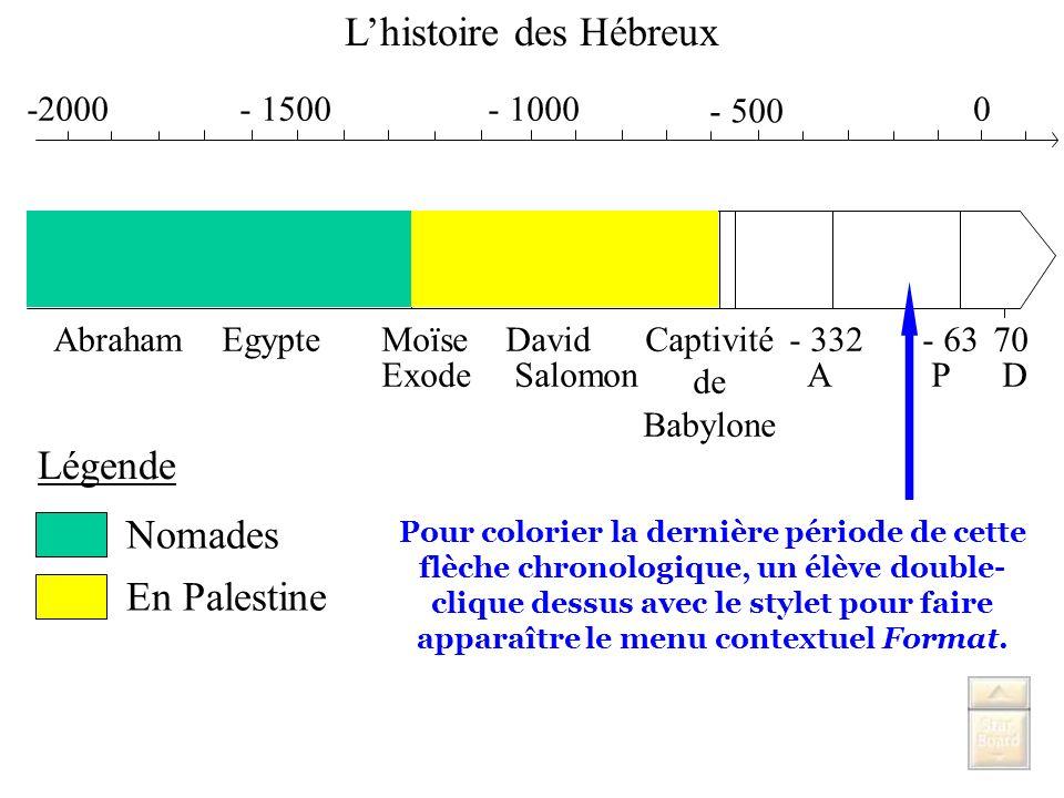 L'histoire des Hébreux