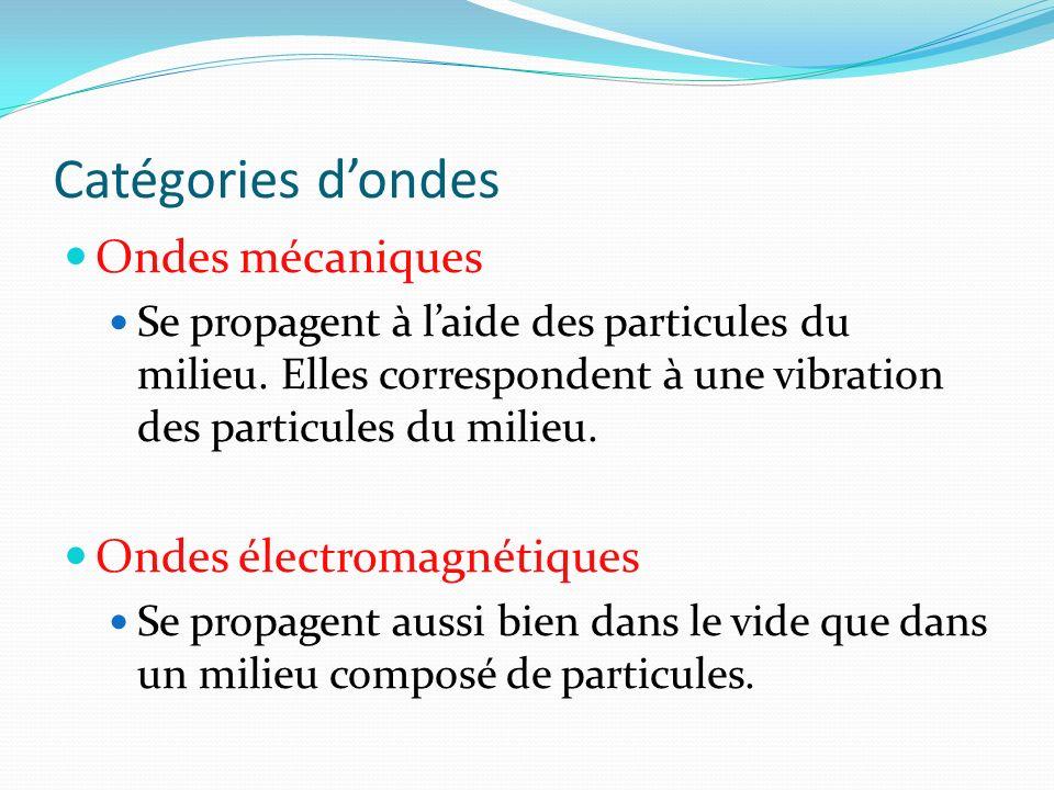Catégories d'ondes Ondes mécaniques Ondes électromagnétiques