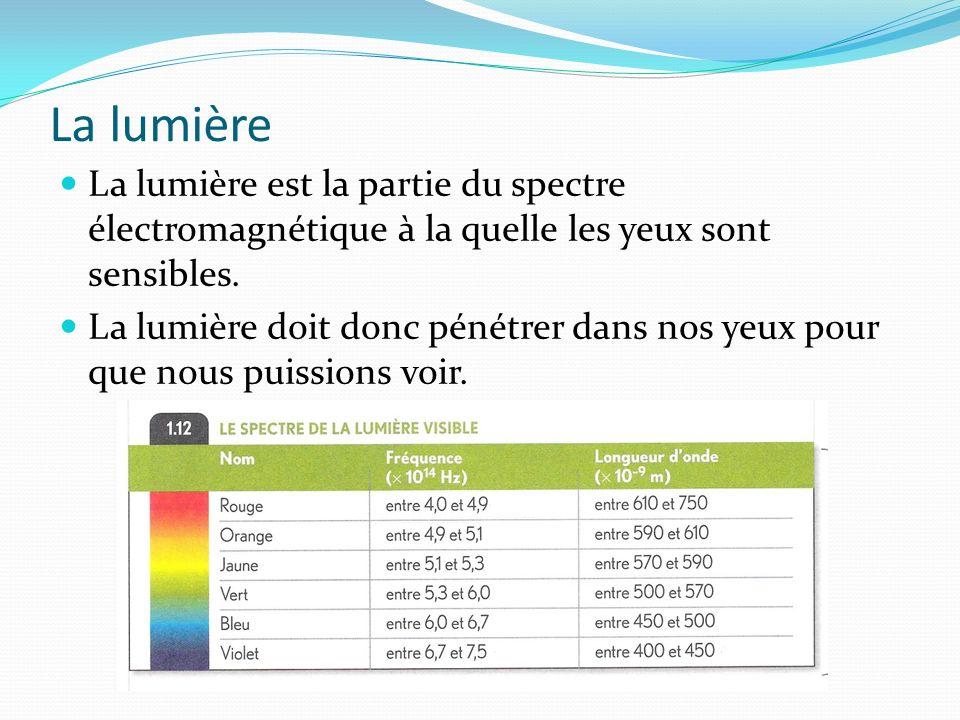 La lumière La lumière est la partie du spectre électromagnétique à la quelle les yeux sont sensibles.