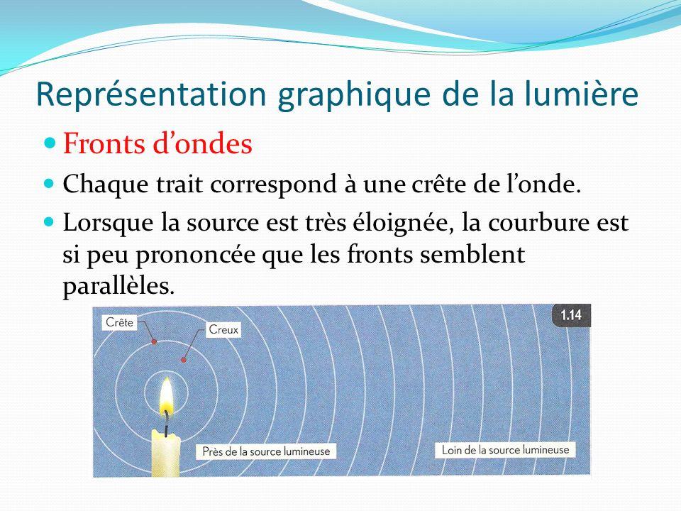 Représentation graphique de la lumière