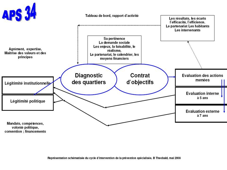 Le schéma d'intervention de la Prévention Spécialisée