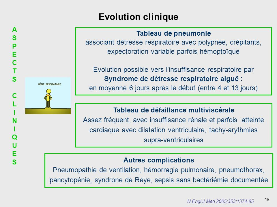 Evolution clinique AS Tableau de pneumonie PECTS