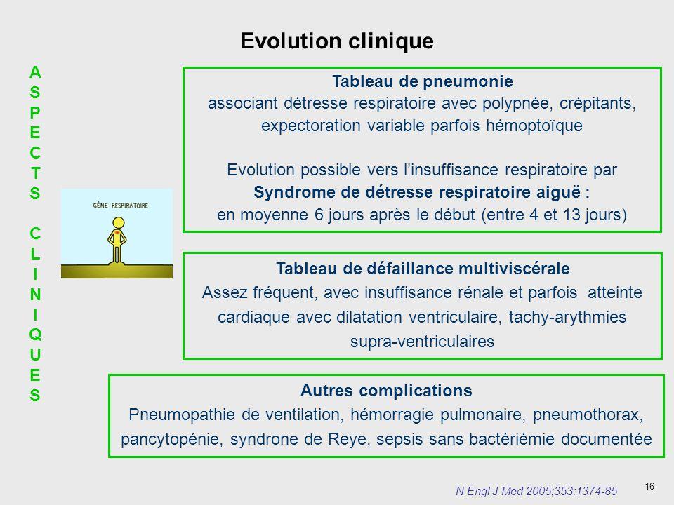Evolution clinique AS Tableau de pneumonie PECTS