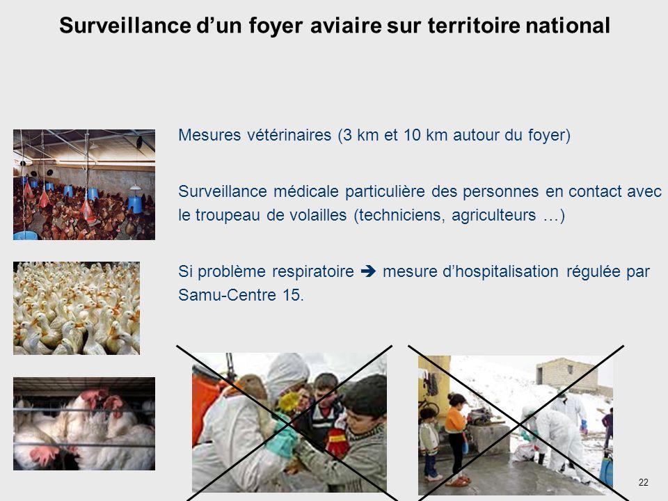 Surveillance d'un foyer aviaire sur territoire national