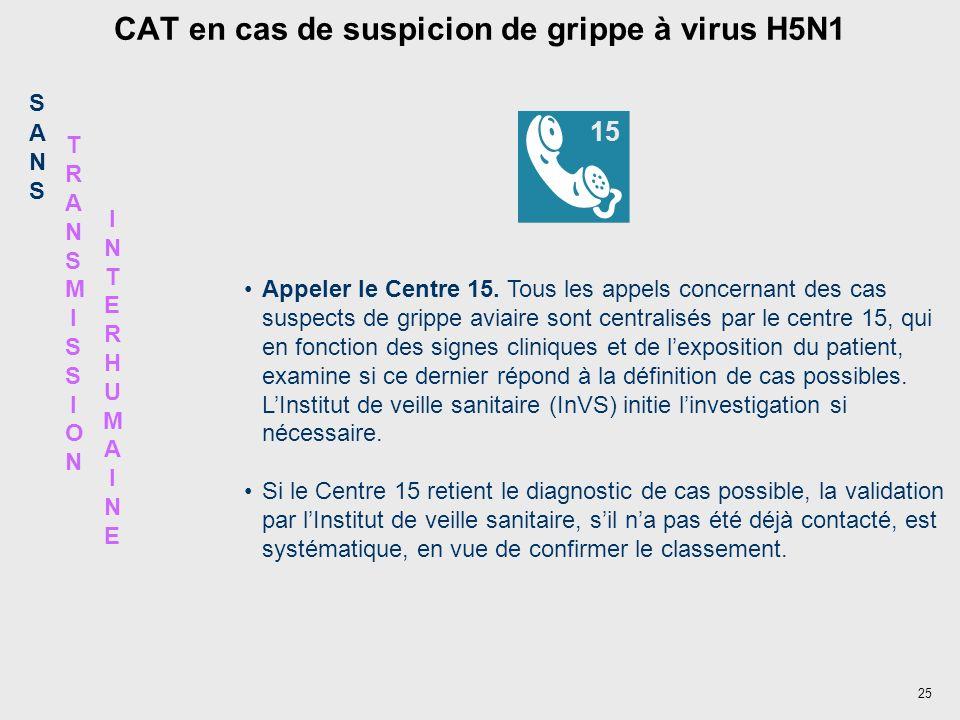 CAT en cas de suspicion de grippe à virus H5N1