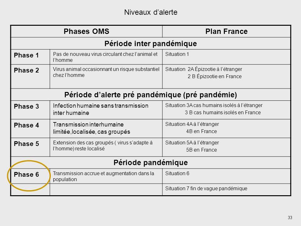 Période d'alerte pré pandémique (pré pandémie)