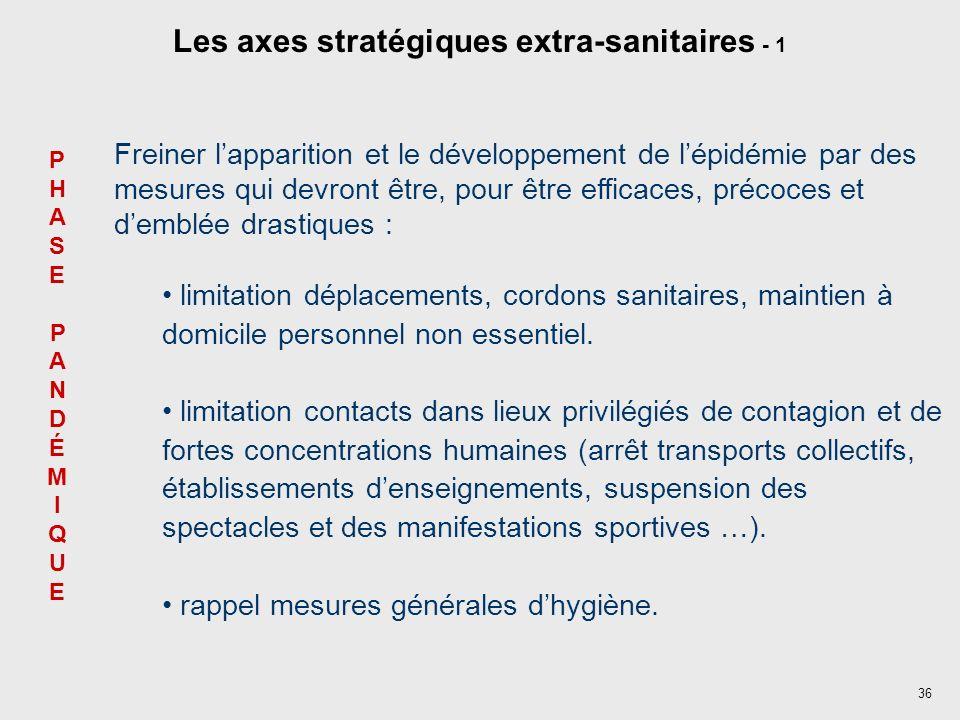 Les axes stratégiques extra-sanitaires - 1
