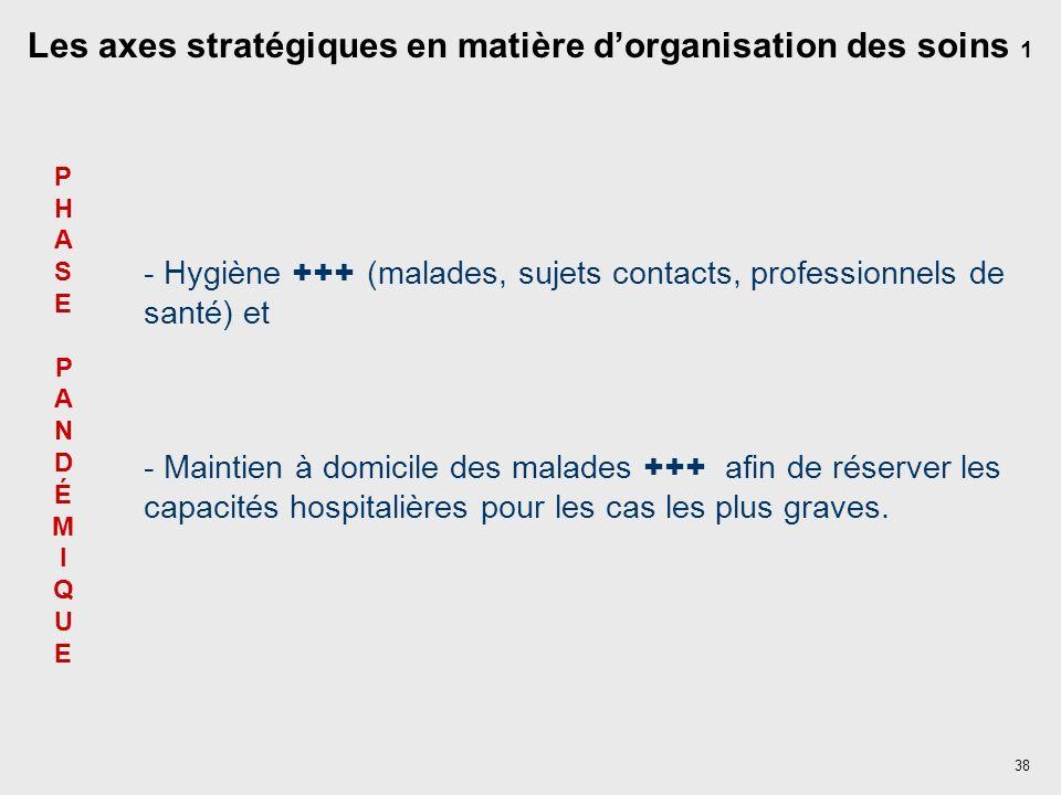 Les axes stratégiques en matière d'organisation des soins 1