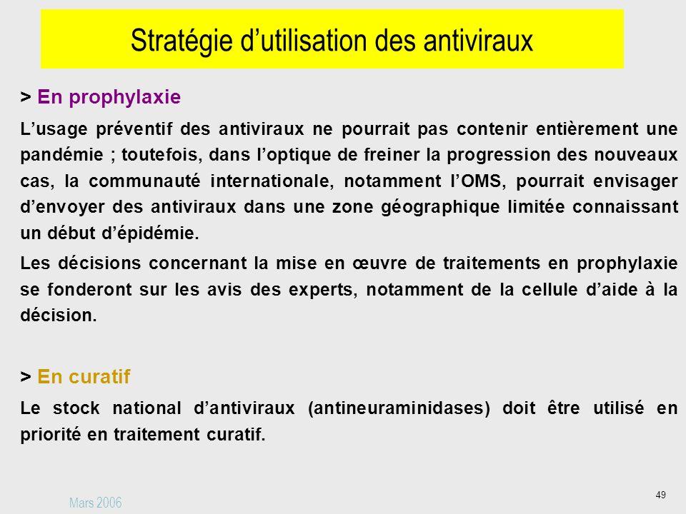 Stratégie d'utilisation des antiviraux