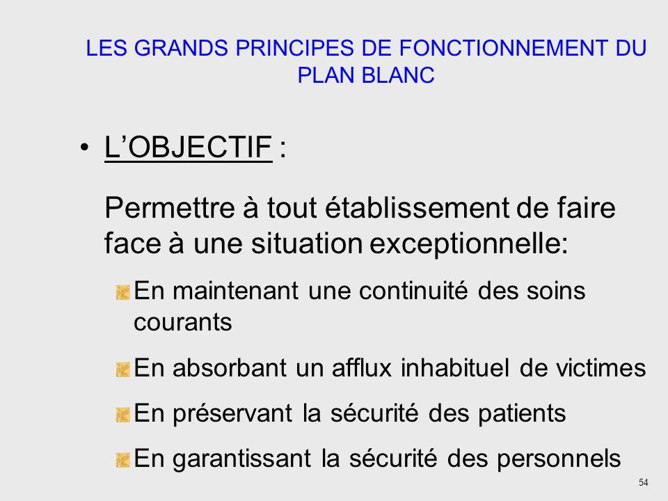 LES GRANDS PRINCIPES DE FONCTIONNEMENT DU PLAN BLANC