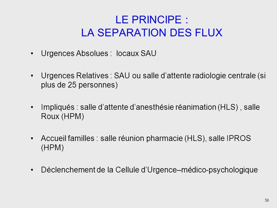 LE PRINCIPE : LA SEPARATION DES FLUX