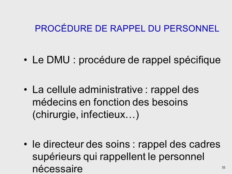 PROCÉDURE DE RAPPEL DU PERSONNEL