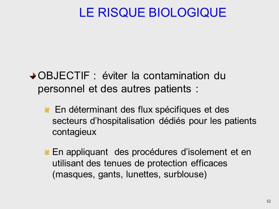 LE RISQUE BIOLOGIQUE OBJECTIF : éviter la contamination du personnel et des autres patients :