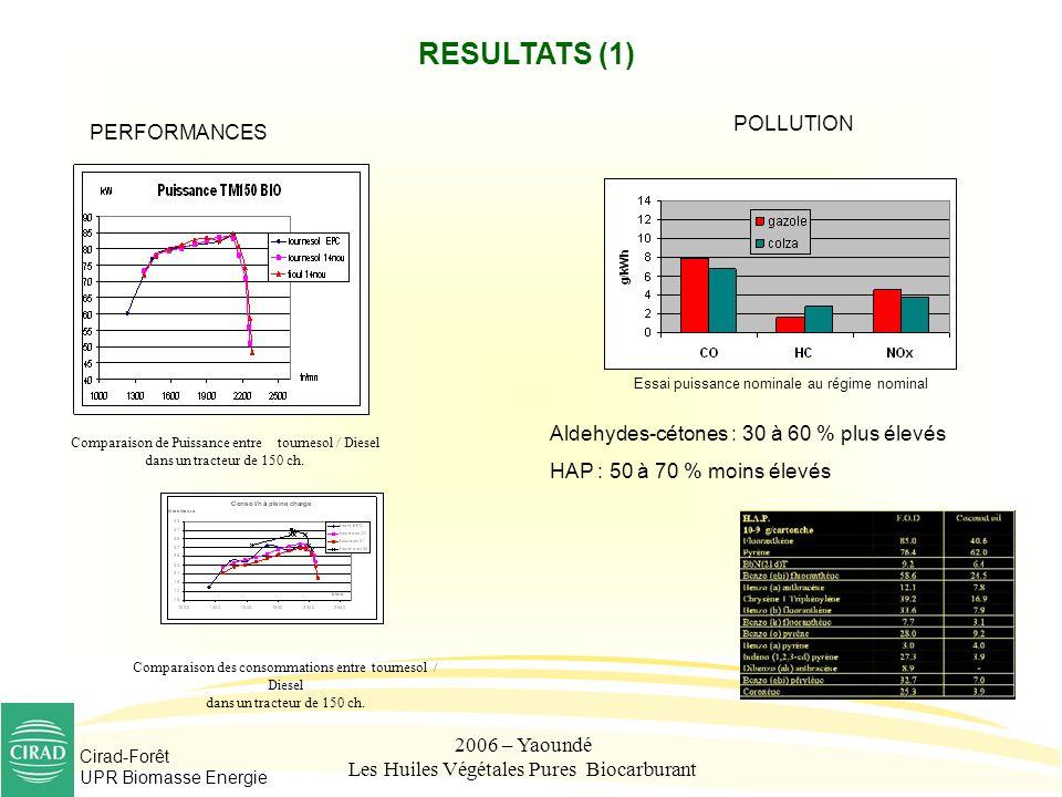 Les Huiles Végétales Pures Biocarburant