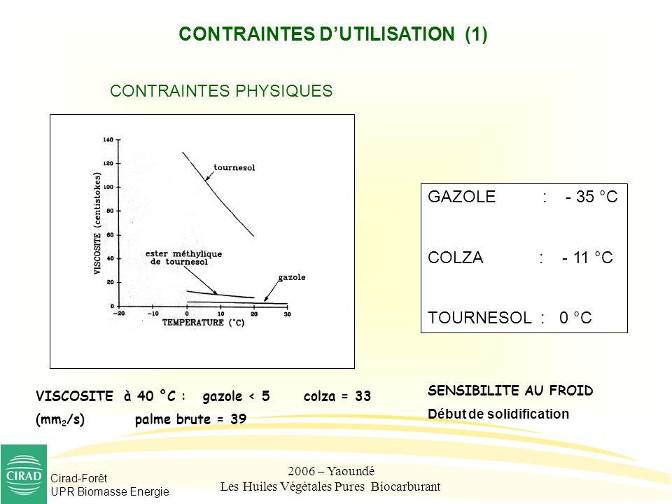CONTRAINTES D'UTILISATION (1)