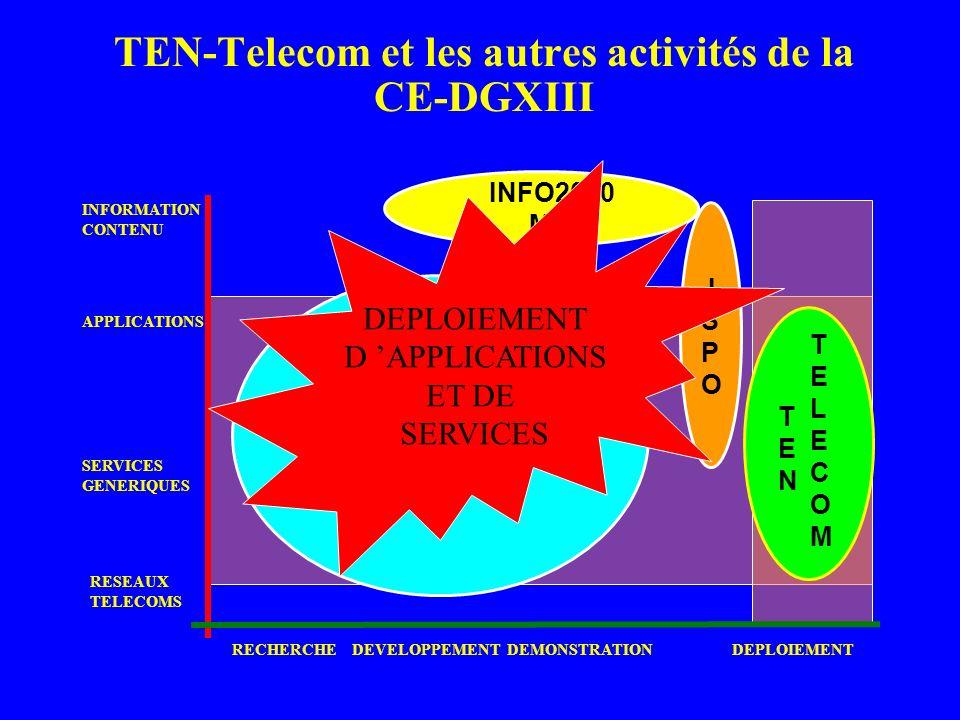 TEN-Telecom et les autres activités de la CE-DGXIII