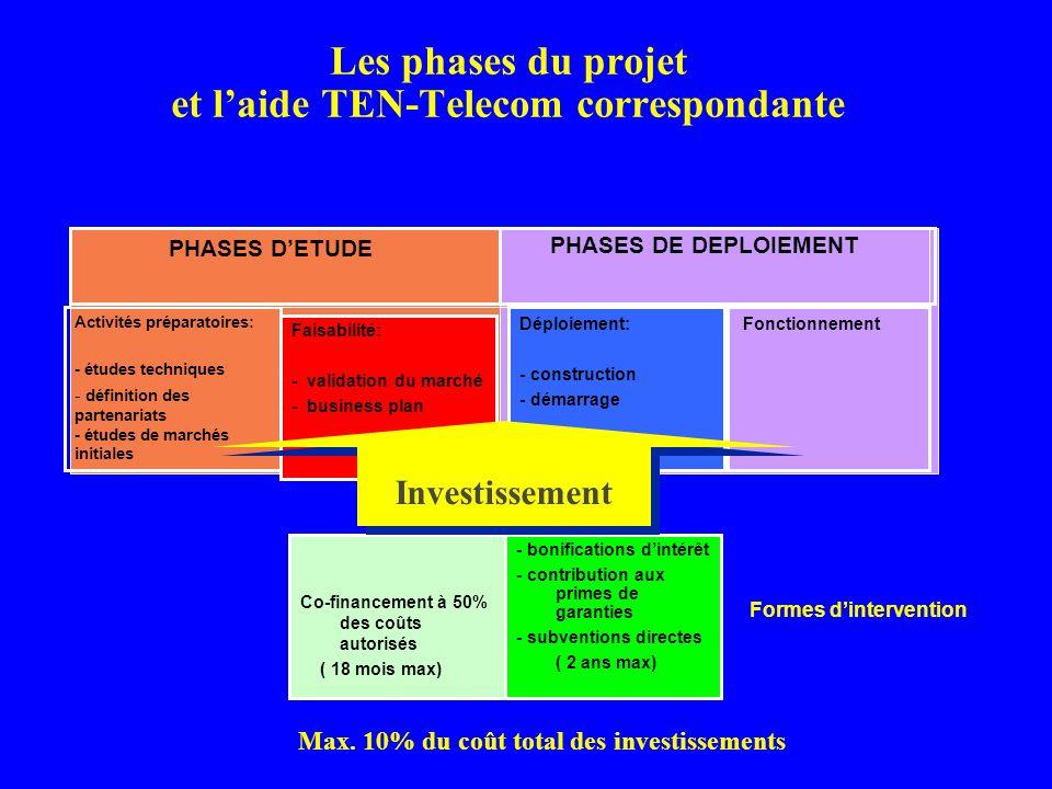 Les phases du projet et l'aide TEN-Telecom correspondante
