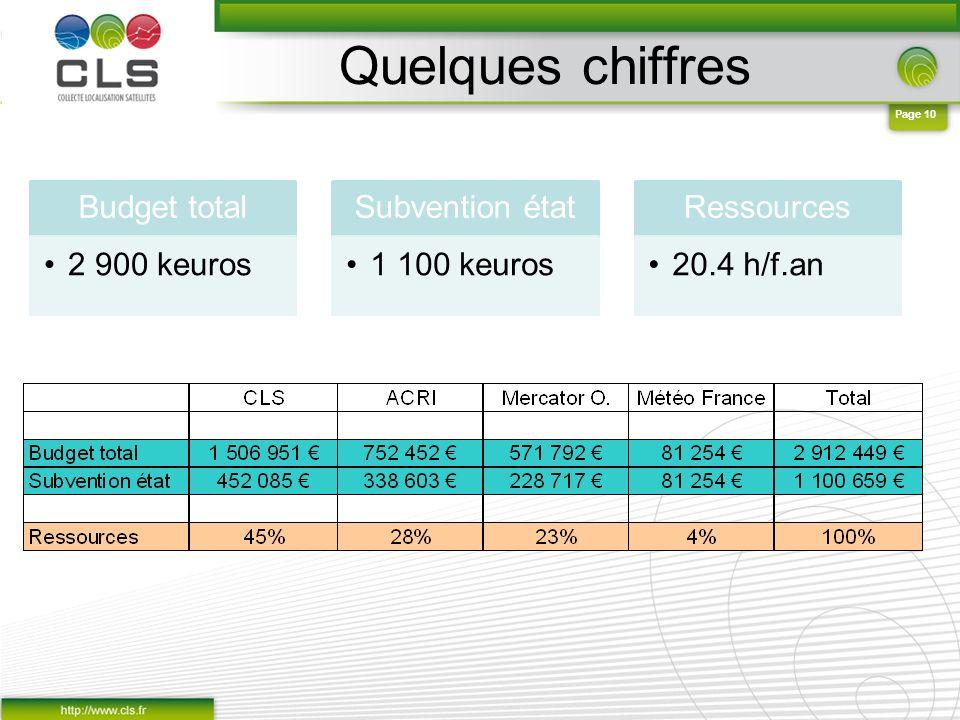 Quelques chiffres Budget total 2 900 keuros Subvention état