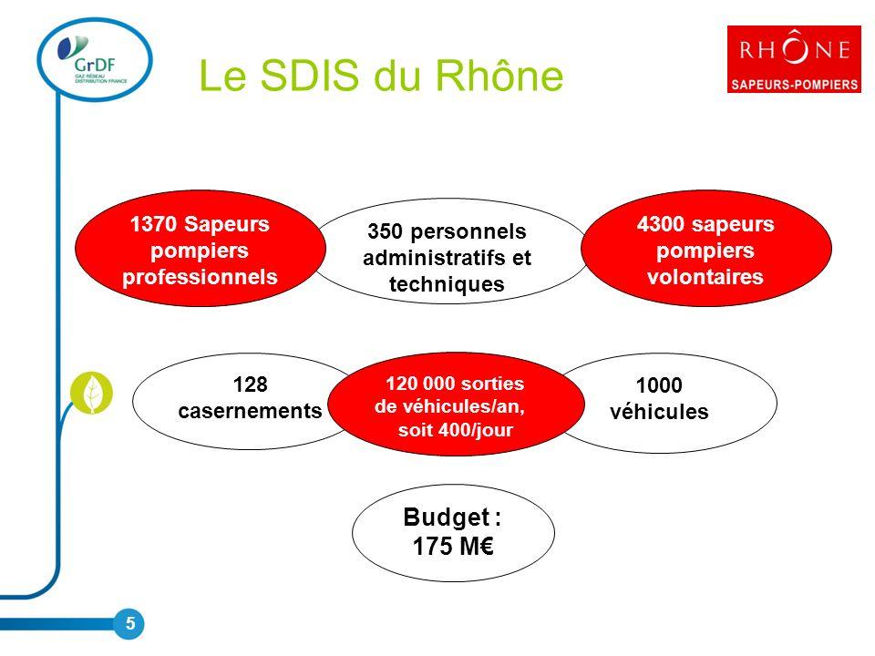 Le SDIS du Rhône Budget : 175 M€ 1370 Sapeurs pompiers professionnels
