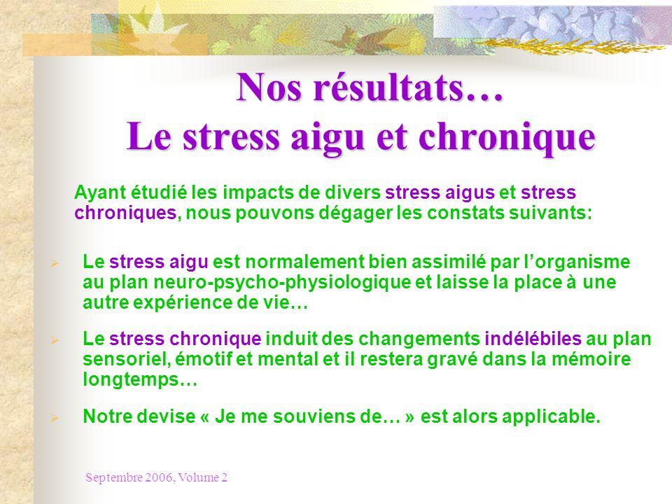 Nos résultats… Le stress aigu et chronique