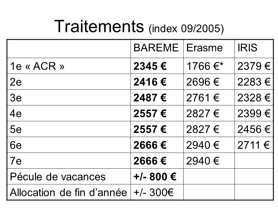 Traitements (index 09/2005) BAREME Erasme IRIS 1e « ACR » 2345 €