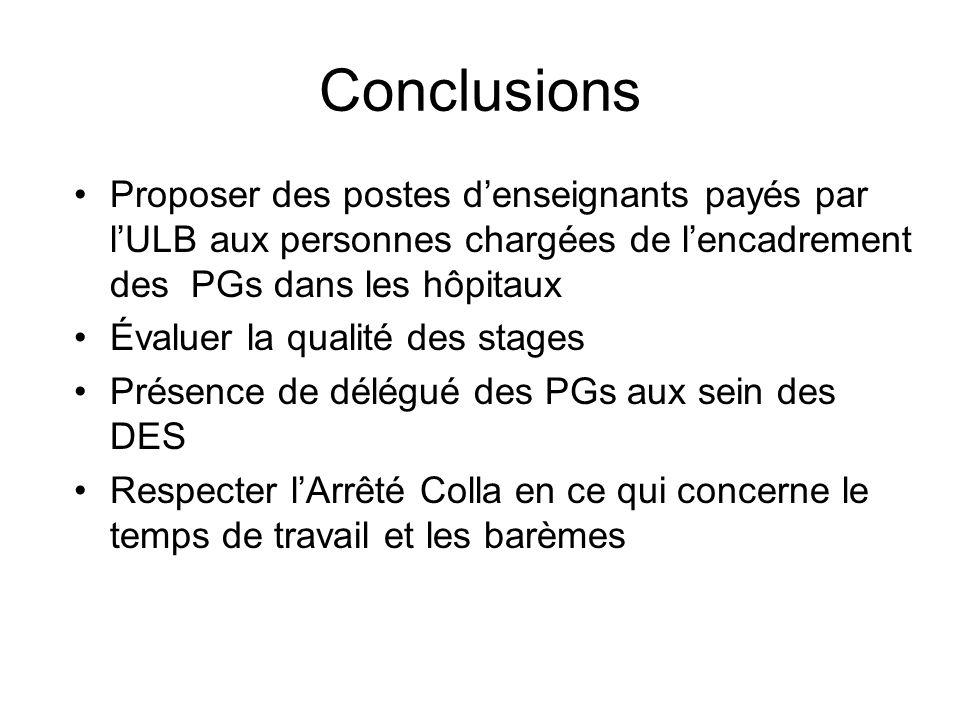 Conclusions Proposer des postes d'enseignants payés par l'ULB aux personnes chargées de l'encadrement des PGs dans les hôpitaux.