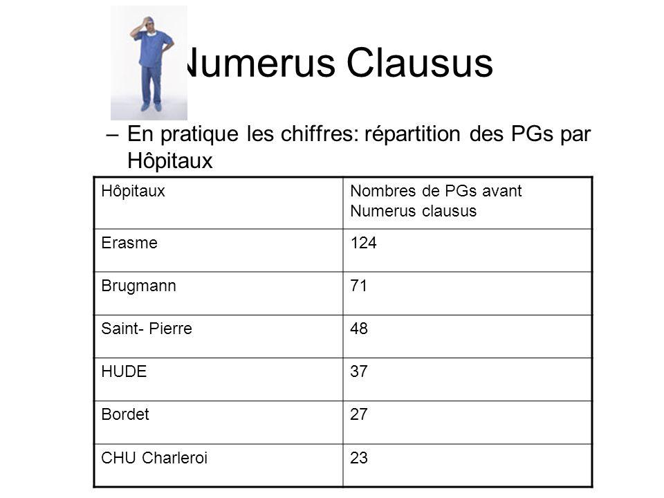 Numerus Clausus En pratique les chiffres: répartition des PGs par Hôpitaux. Hôpitaux. Nombres de PGs avant Numerus clausus.