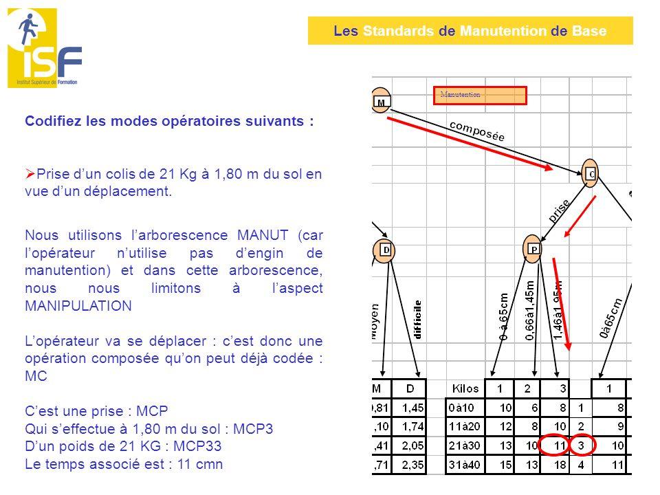 Codifiez les modes opératoires suivants :