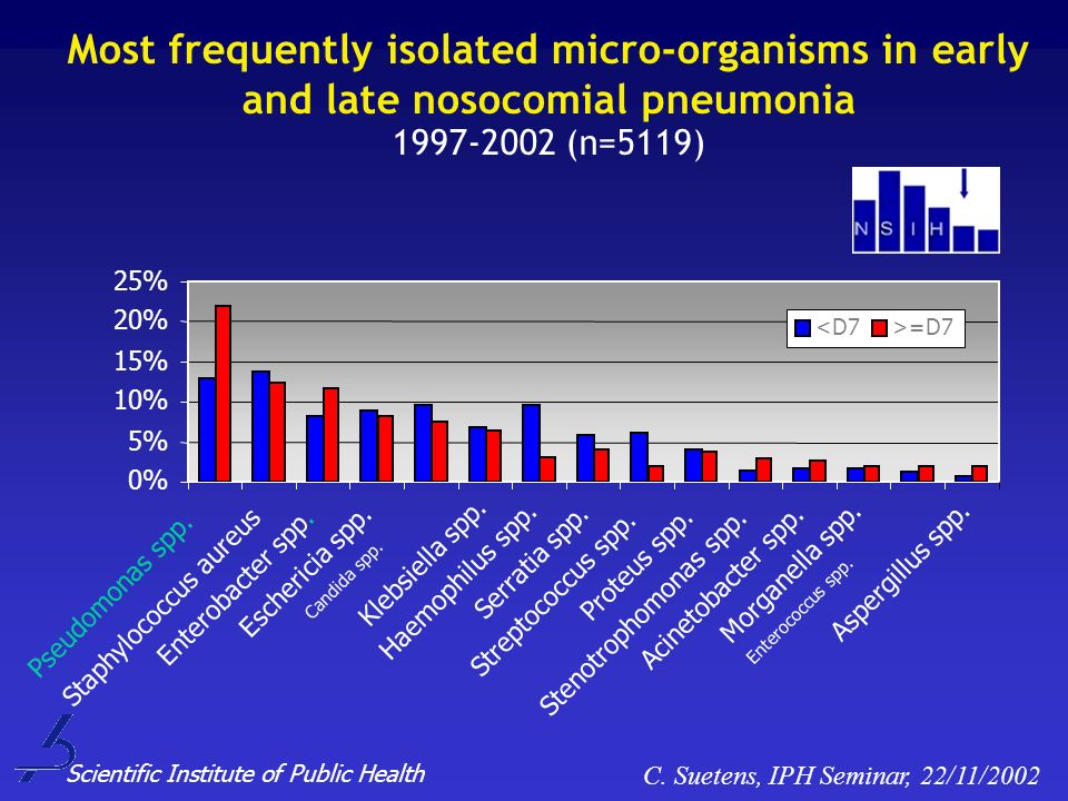 Most frequently isolated micro-organisms in early and late nosocomial pneumonia