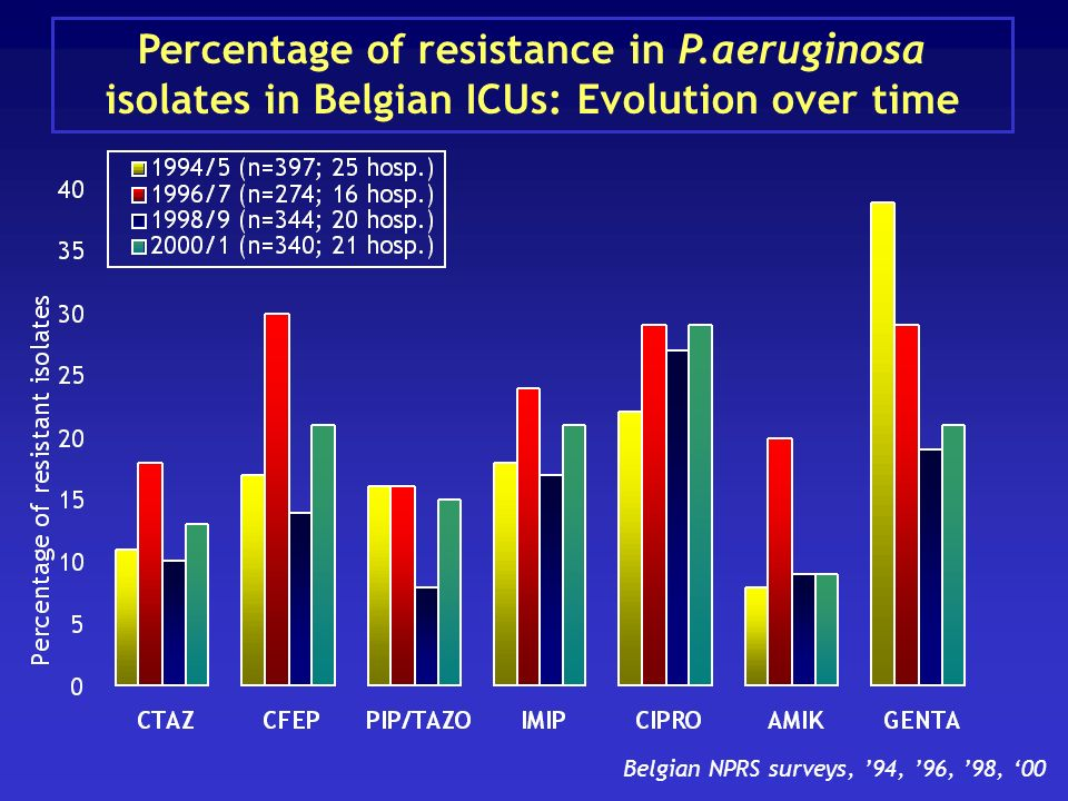 Percentage of resistance in P.aeruginosa