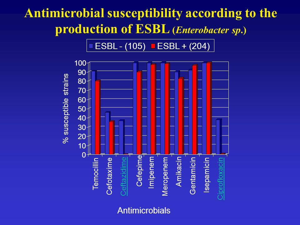 Antimicrobial susceptibility according to the production of ESBL (Enterobacter sp.)