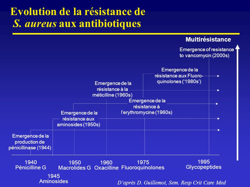Evolution de la résistance de S. aureus aux antibiotiques