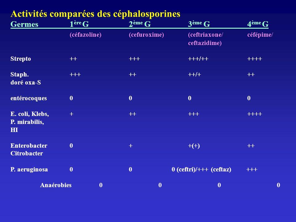 Activités comparées des céphalosporines