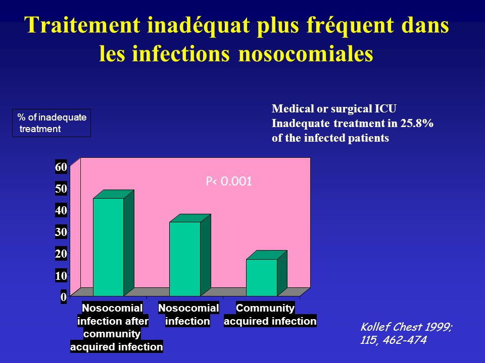 Traitement inadéquat plus fréquent dans les infections nosocomiales