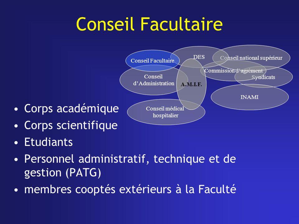 Conseil Facultaire Corps académique Corps scientifique Etudiants