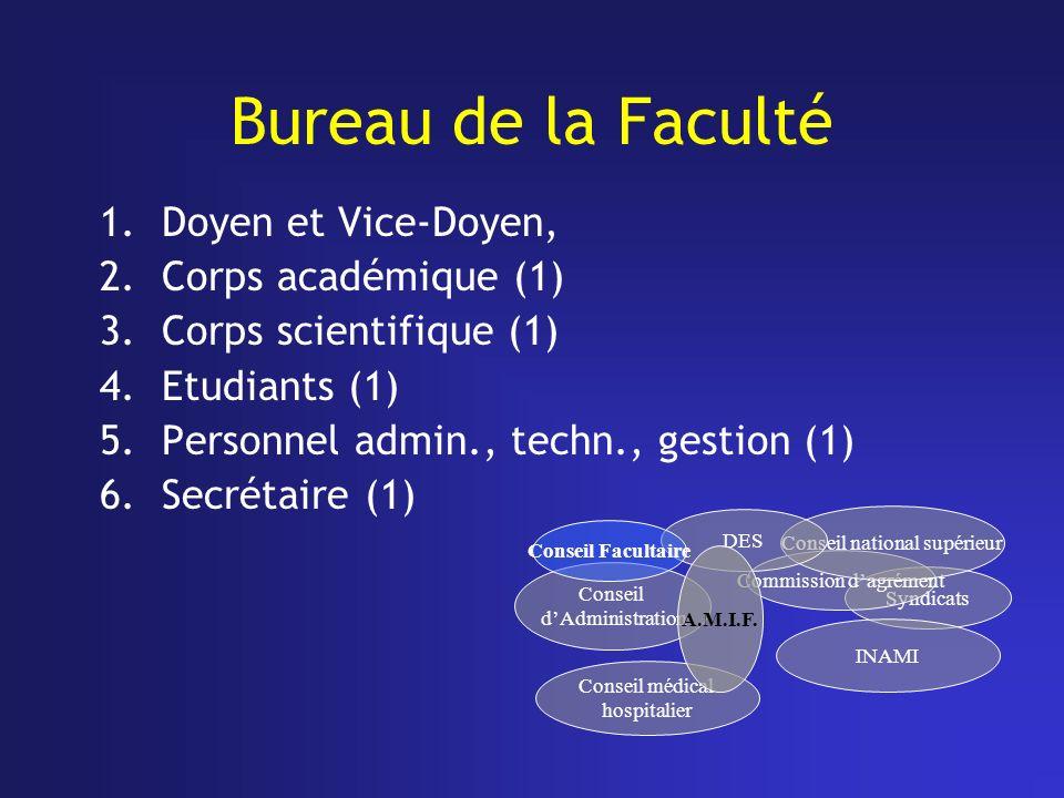 Bureau de la Faculté Doyen et Vice-Doyen, Corps académique (1)