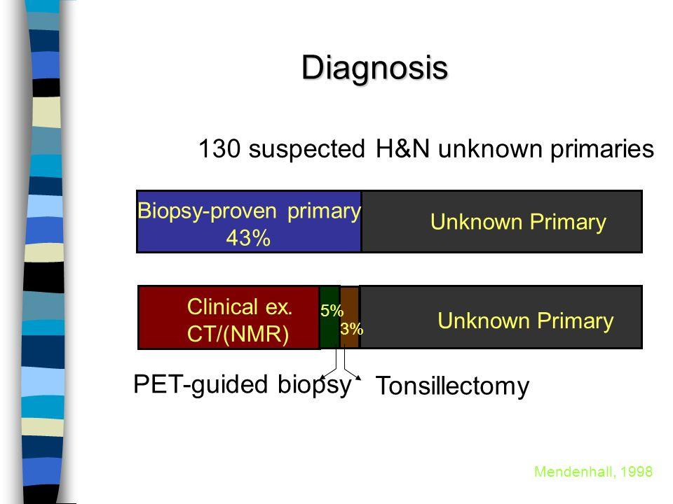 Biopsy-proven primary
