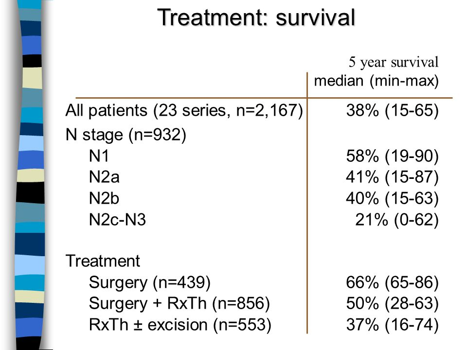 Treatment: survival 5 year survival median (min-max)
