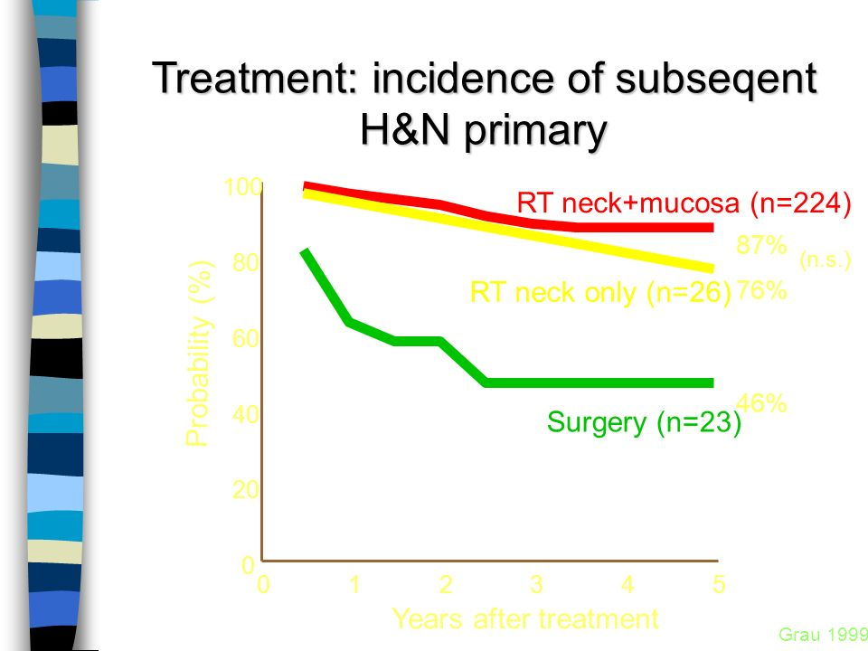 Treatment: incidence of subseqent