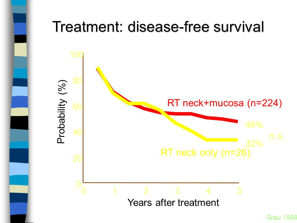 Treatment: disease-free survival