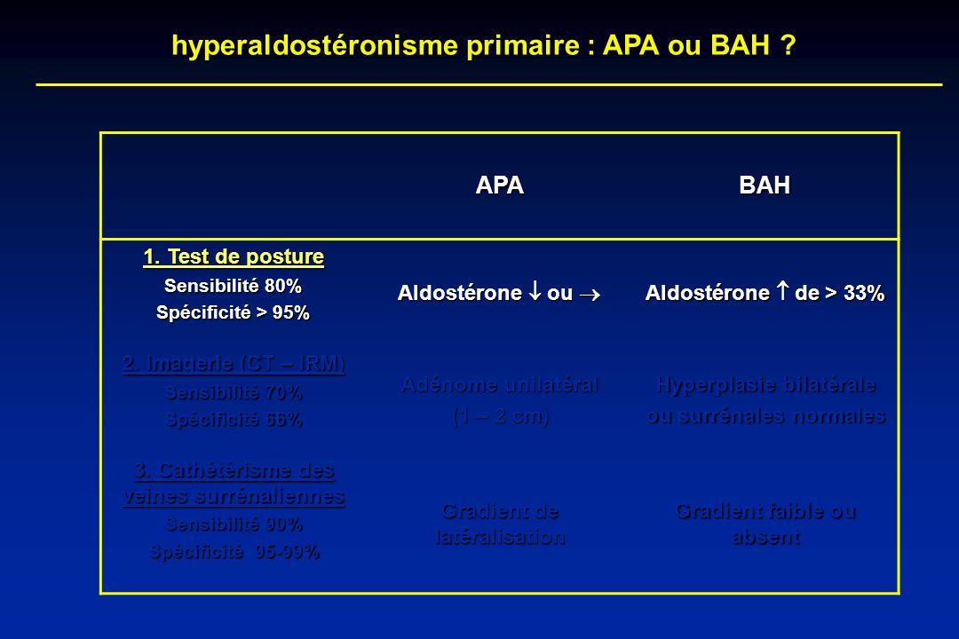 hyperaldostéronisme primaire : APA ou BAH