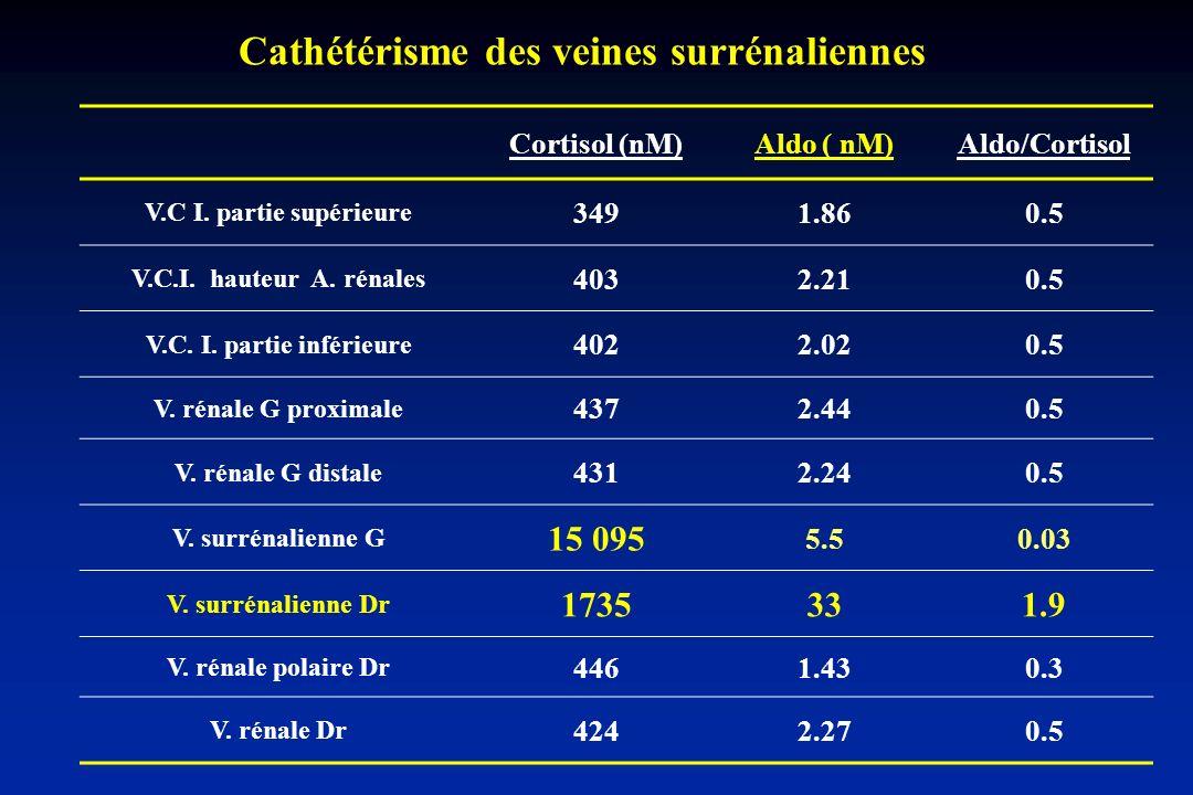Cathétérisme des veines surrénaliennes