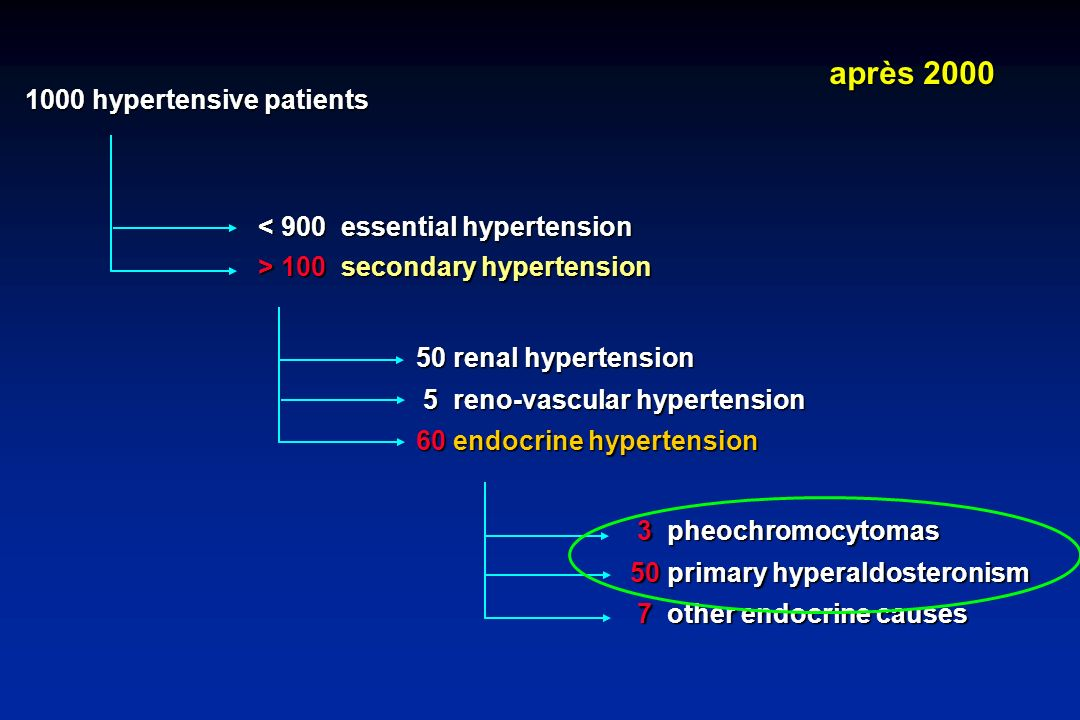 après 2000 1000 hypertensive patients < 900 essential hypertension
